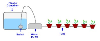 The Multi Flow Hydroponics System – How to Build It