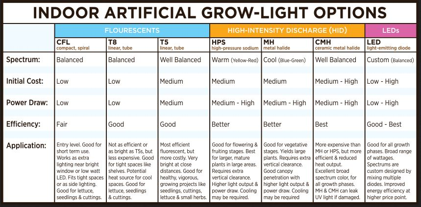 The Importance of Varied Color Temperatures in Indoor Gardening Grow Light Hydroponics
